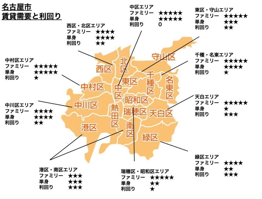 名古屋市の賃貸需要のイメージ図の詳細