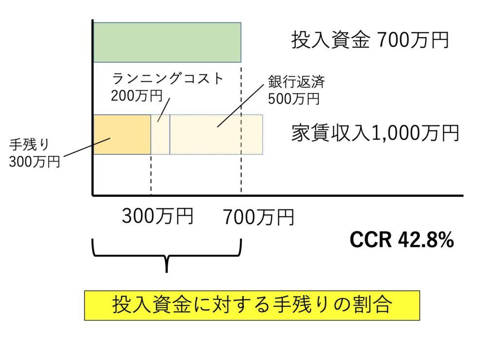 CCRのイメージ図