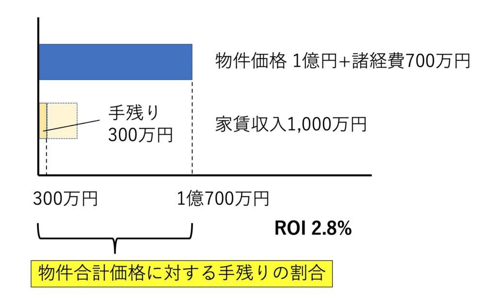 ROIのイメージ図
