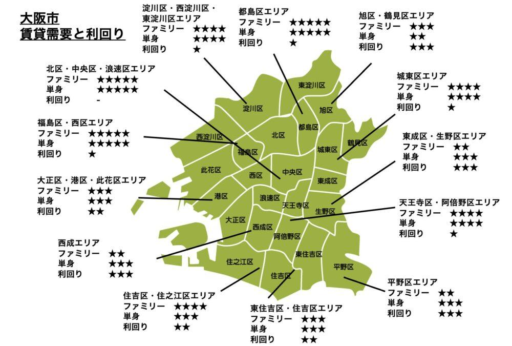 大阪市の賃貸需要