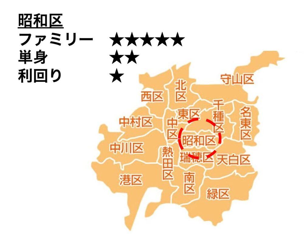 昭和区の位置
