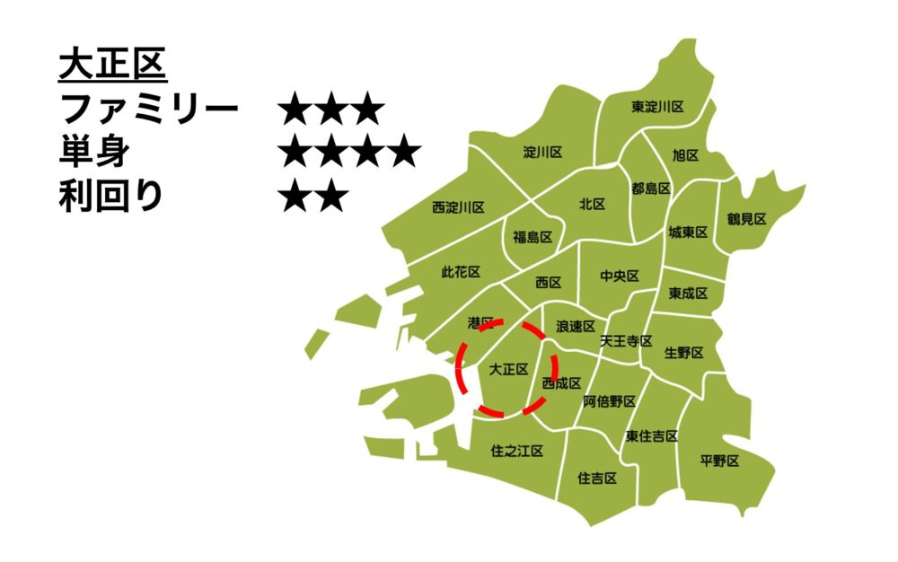 大正区の位置