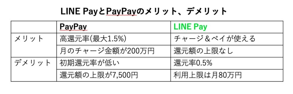 PayPayとLINE Payのメリット、デメリット
