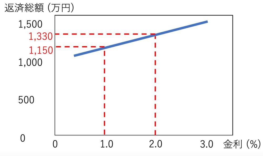 金利変動と返済総額