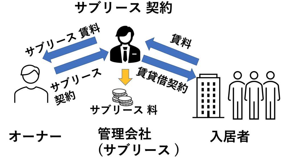 サブリース 契約のイメージ