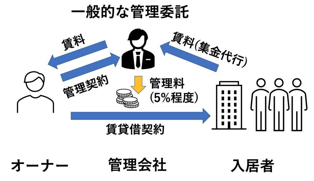 一般的な管理委託イメージ