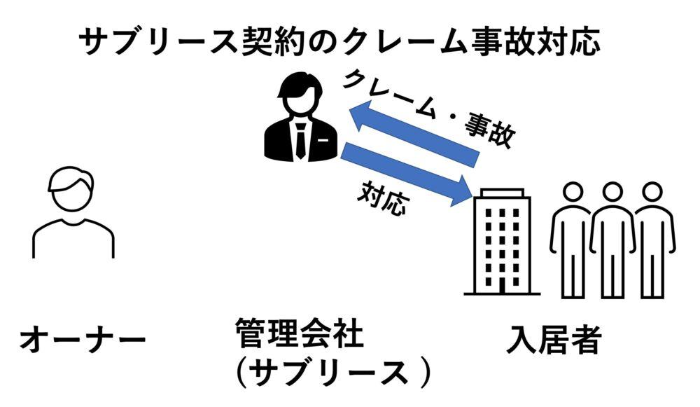 サブリース 契約のクレーム対応イメージ